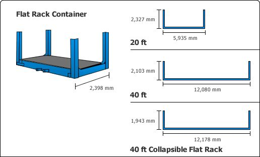 shipping container types: Flat Rack Containers