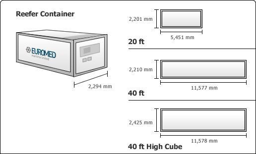 shipping container types reefer